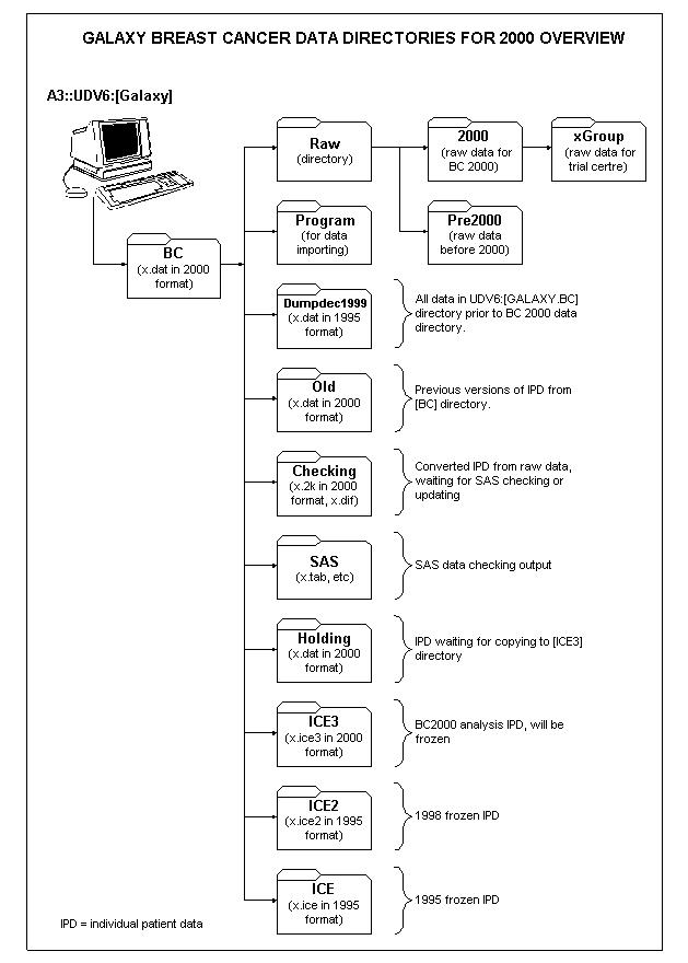 Digestive System Flow Chart